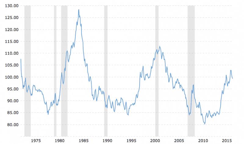 Dollar Crash
