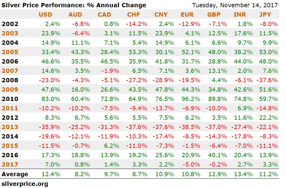 Price of silver analysis