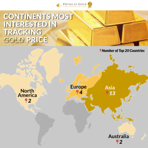The Countries Most Interested in Gold Prices